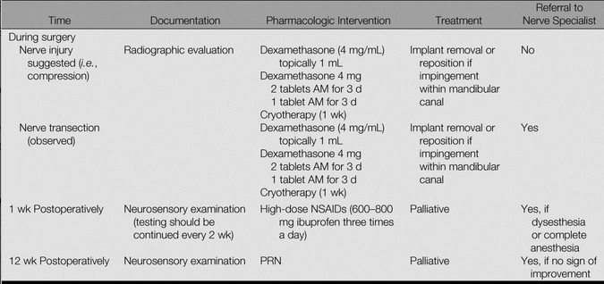 IAN nerve injury treatment protocol