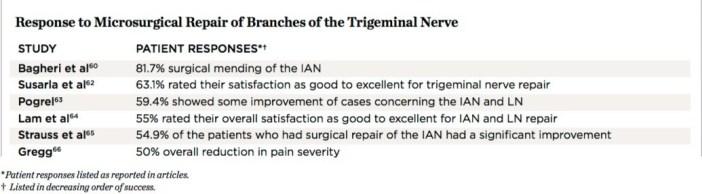 IAN microsurgery