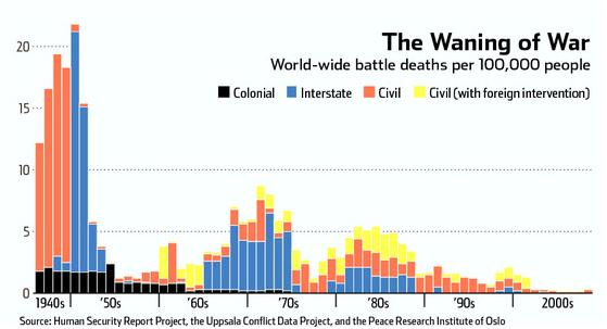 waning-of-war