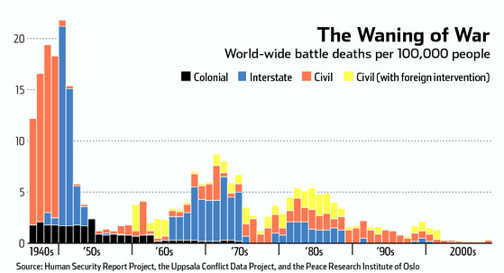 waning-of-war
