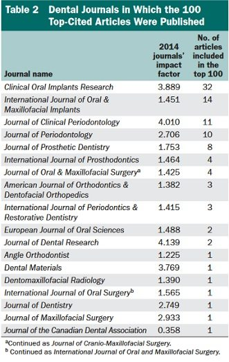 top 100 dental implant journals