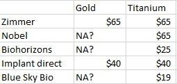 Comparison of gold v titanium screws