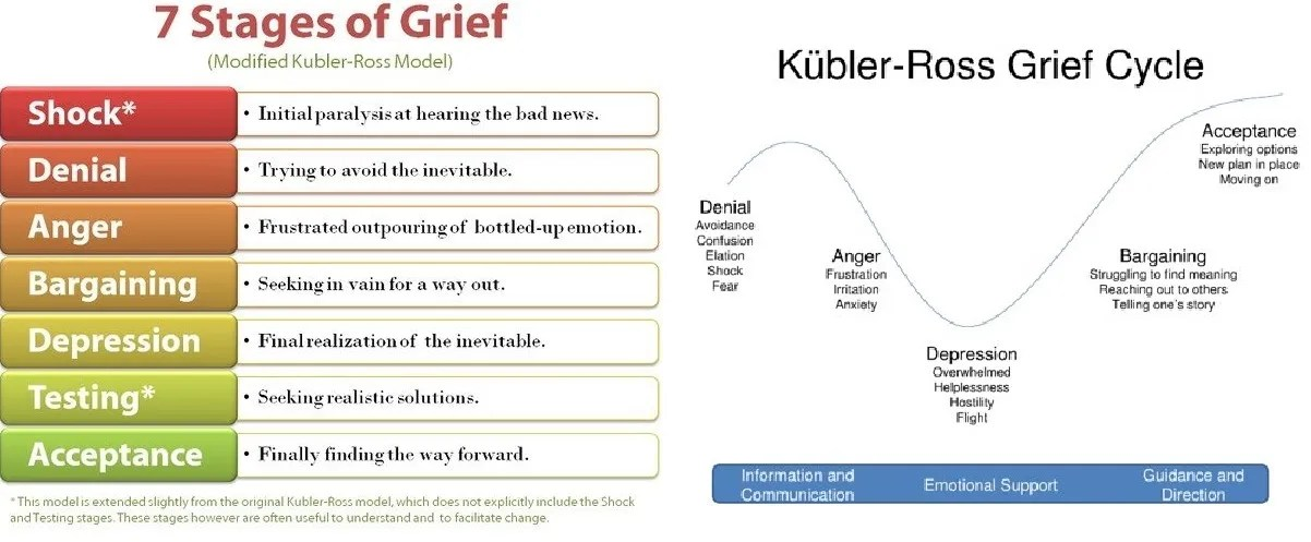 Image of the Kubler Ross Grief Cycle