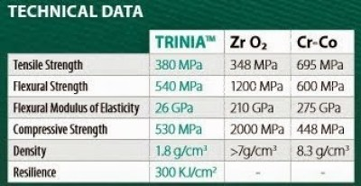 Fiber reinforced substructures data for Trinia