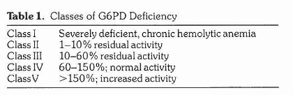 G6PD deficiency classifications