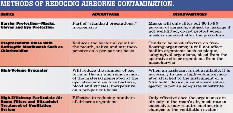 Methods to help elminate dental aerosols.