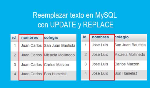 Reemplazar texto en MySQL con UPDATE y REPLACE