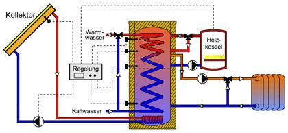 Schematische Darstellung eines Warmwasserspeichers in einem bivalenten Heizsystem