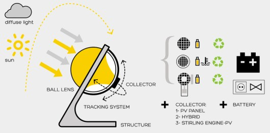 Das Konzept von Rawlemon Solarkugeln