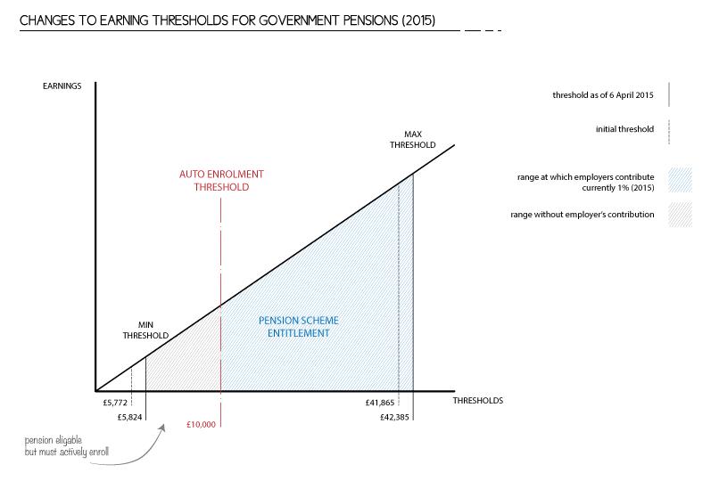 Auto-Enrolment-Pay-Thresholds