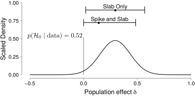 Preprint: A Cautionary Note on Estimating Effect Size