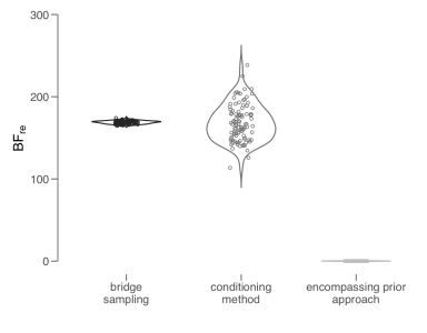 Preprint: Evaluating Multinomial Order Restrictions with Bridge Sampling