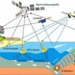 Funktionsweise des Tsunami Früwarnsystem
