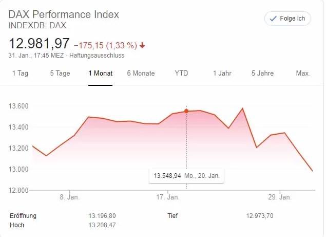 1 Monats Chart DAX