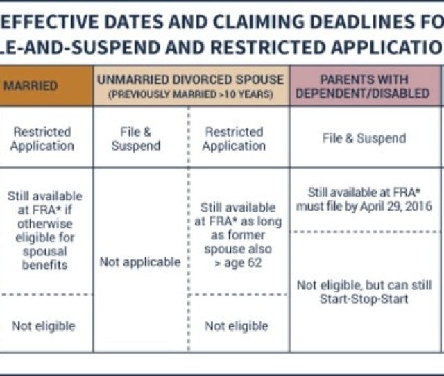 Currently About 70 Of Medicare Part B Participants Pay Monthly Premiums That Are Deducted From Social Security Benefits There Is A Hold Harmless
