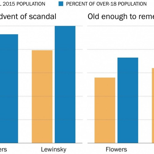 Hot Fact: A Fifth of Americans weren't alive during the Monica Lewinsky scandal