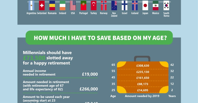 How to start thinking about retirement