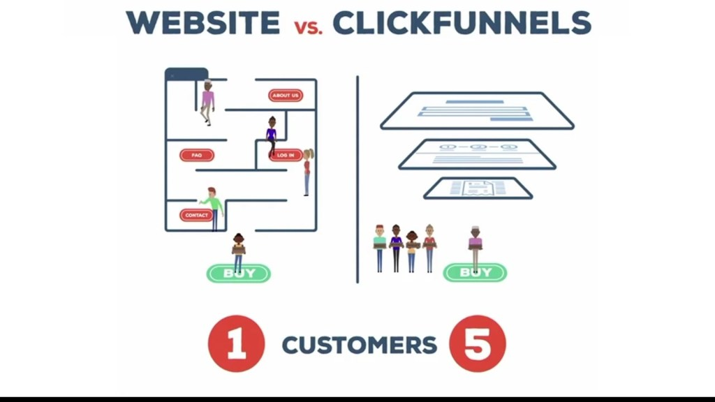 What Is ClickFunnels 4