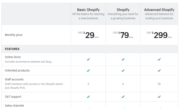GrooveFunnels Vs Shopify 6
