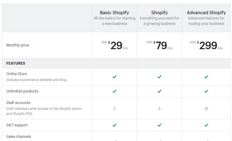 GrooveFunnels Vs Shopify 6