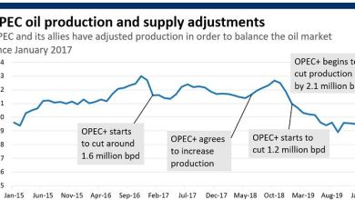 Oil prices could plunge to 'single-digit lows' if OPEC+ can't agree on output cuts, says Fitch 4
