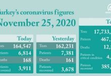 Turkey registers 28,351 coronavirus cases 11
