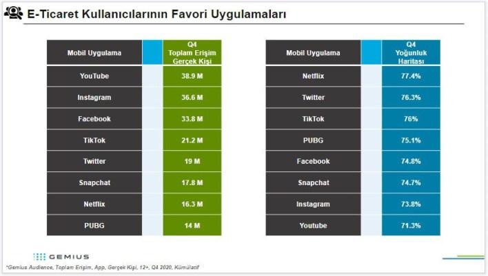 Turkey: 55.8 million of 59 million internet users are in e-commerce 2