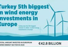 Turkey ranks as 5th biggest wind investor in Europe 21