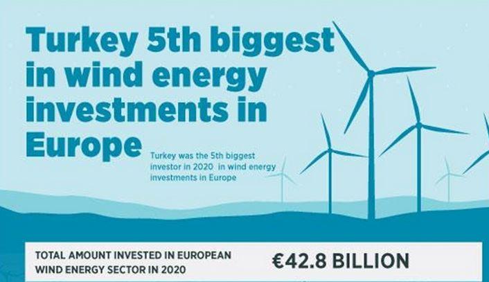 Turkey ranks as 5th biggest wind investor in Europe 1