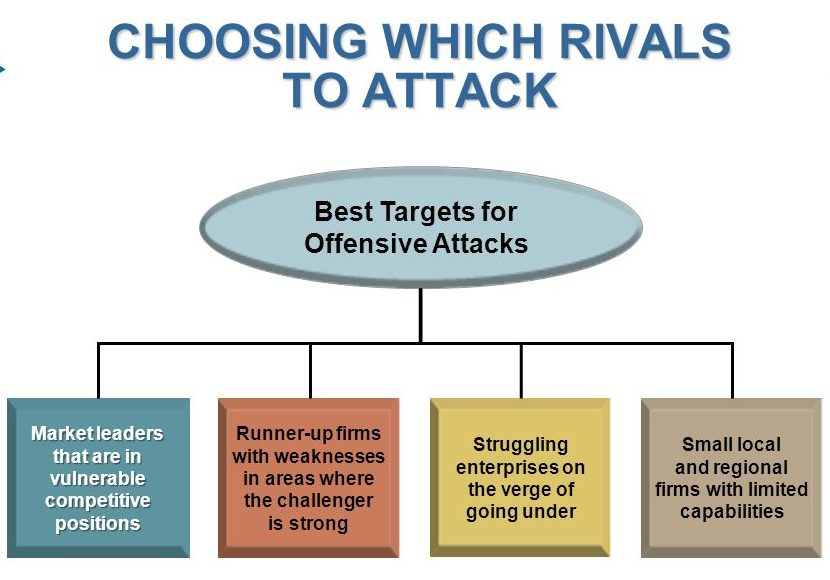 Effective Strategies for Runner-up Firms