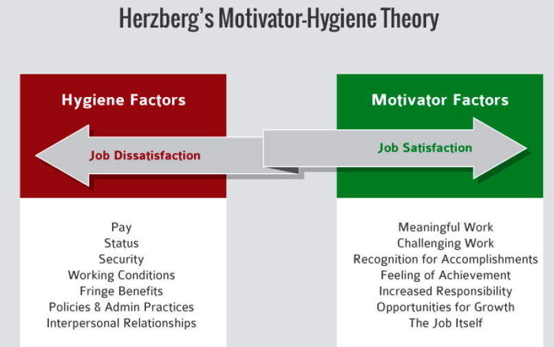 Different Types of Motivation Theories