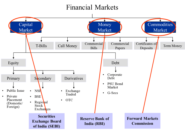 financial market and its characteristics