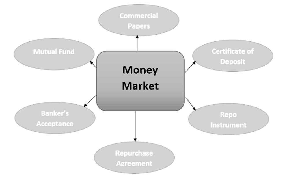 characteristics of money market investments