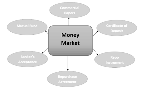 Money Market Characteristics and Instruments