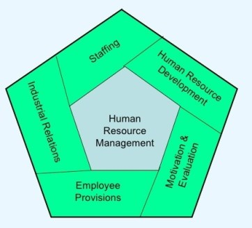 General Functions of Human Resource Management