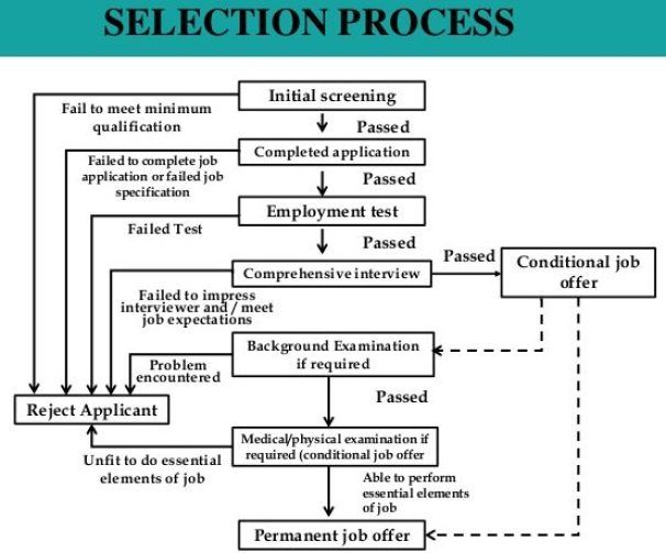 Selection Process in Human Resource Management