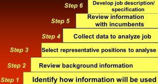 Steps in Recruitment Process