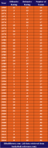 Phoenix Suns Year-by-Year Offensive and Defensive Ratings