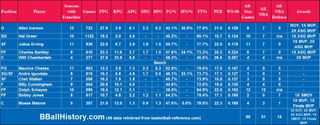 All-Time Philadelphia 76ers Team Infographic