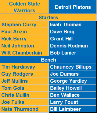 All-Time Golden State Warriors vs. All-Time Detroit Pistons