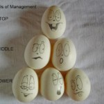 Managerial levels | Principles Of Management