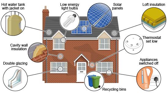 Energy saving house diagram