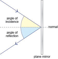 BBC  GCSE Bitesize: Reflection