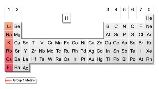 13 2009rt8scimatthews blog 2009rt8scimatthews blog in group 2 on the periodic table the elements in that group are known as alkaline earth metals and they are less reactive then the alkali metals urtaz Choice Image