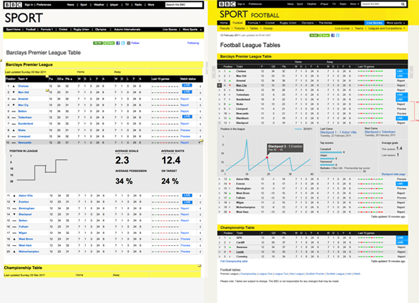 Bbc premier league fixture result and table - Bbc football league 1 table ...