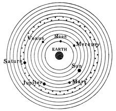 BBC - GCSE Bitesize: Models of the solar system