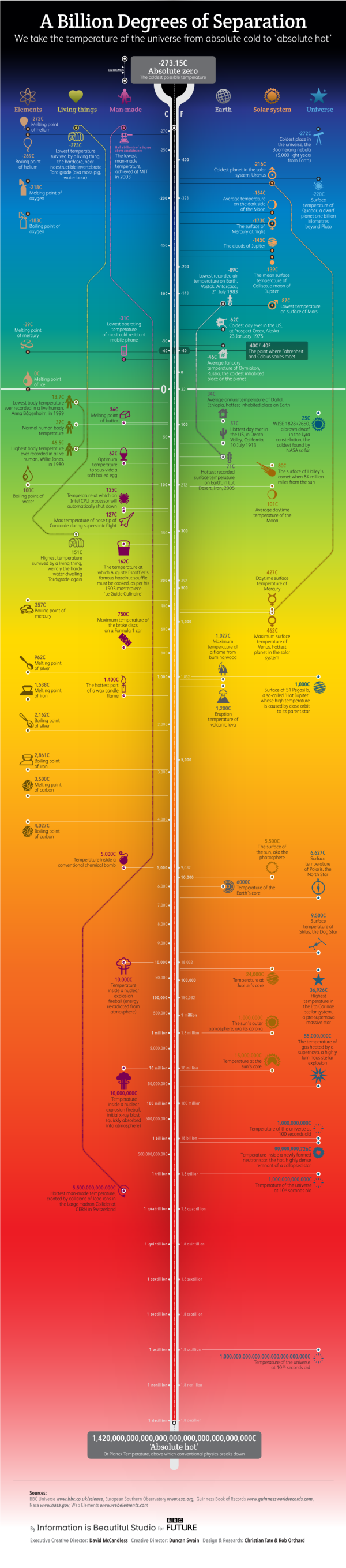 These Are The Hottest And Coldest Temperatures in The ...