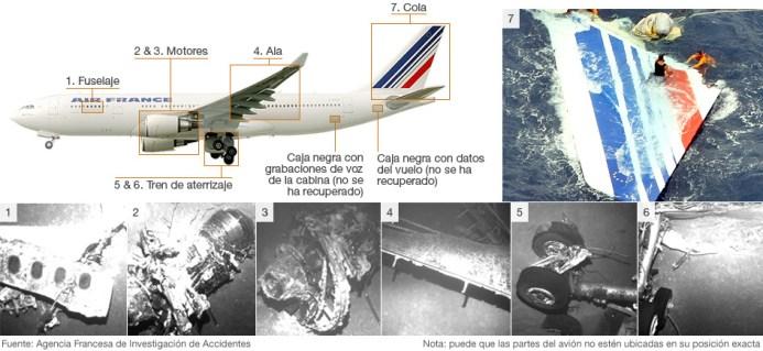 Resultado de imagen para vuelo 447 de air france cadaveres