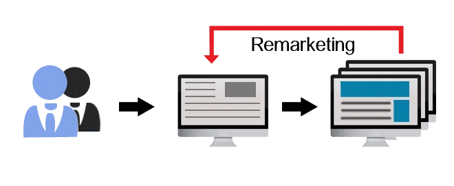 remarketing-ireland