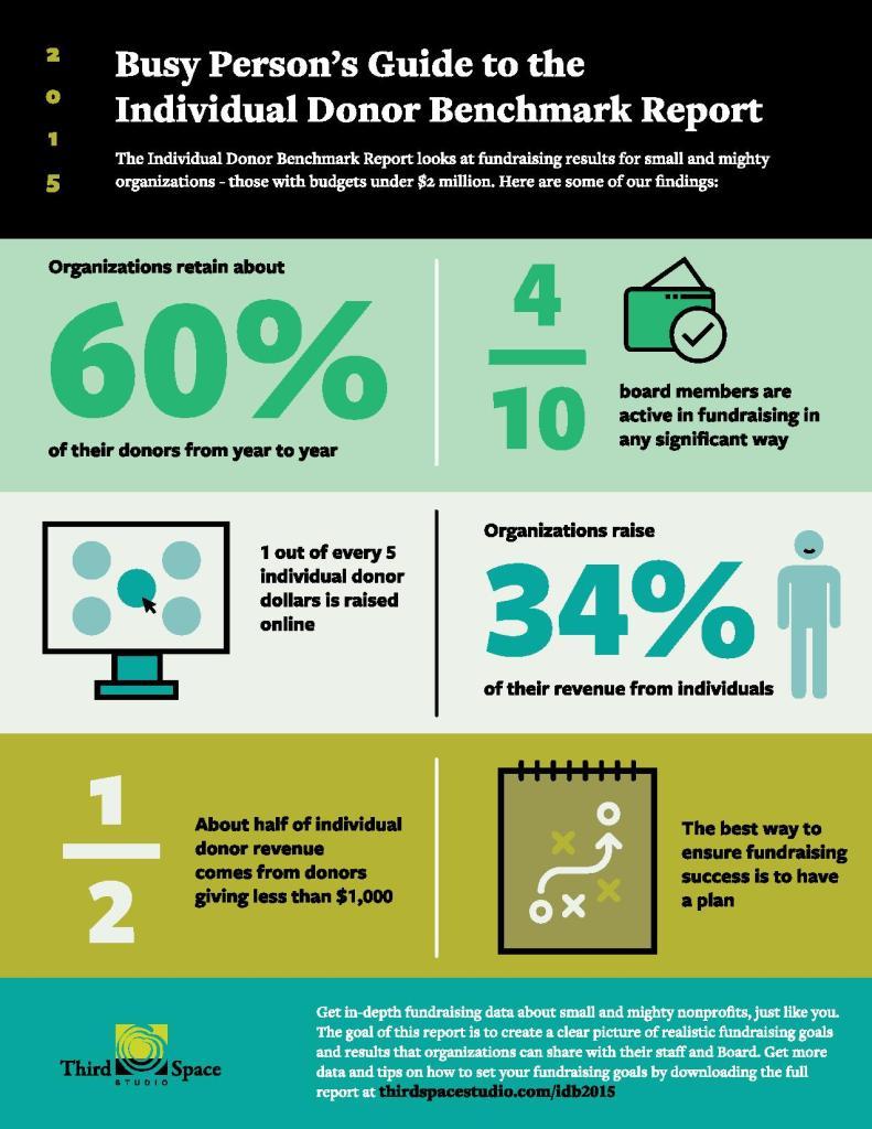 2015-IDB-Infographic-page-001